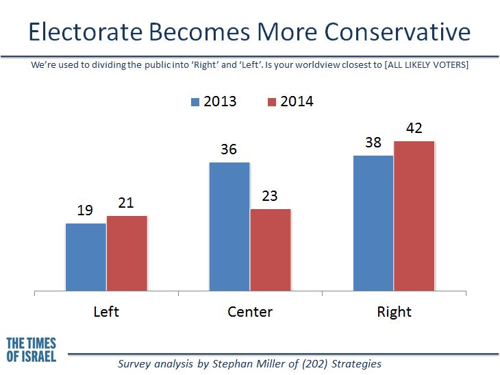 The electorate becomes more conservative. (credit: Stephan Miller, (202) Strategies)