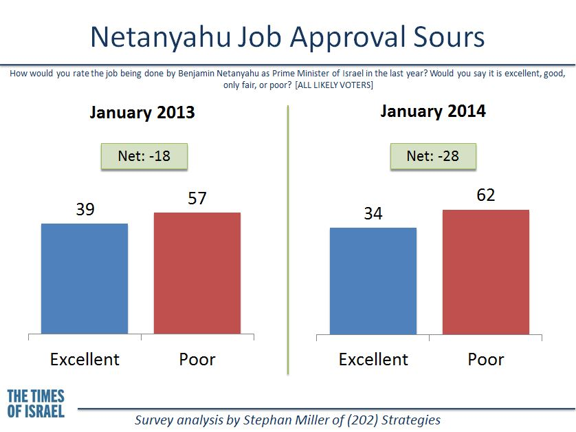 Netanyahu's job approval rating has soured. (credit: Stephan Miller)