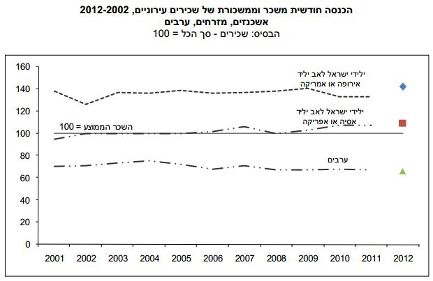 Israeli urban salaried workers' income by ethnic origins. The top line represents Ashkenazi, or European, Jews, The middle line represents Mizrahi, or Muslim-world Jews. The bottom line represents the income of Arab Israelis. The line marked