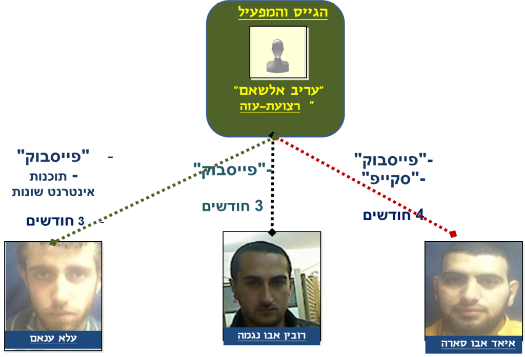 A diagram released by the Shin Bet shows Ayad Abu-Sara, right, Rubin Abu-Najma, center, and Ala Anam, left, all of whom been arrested. The point man, not pictured, directed the operation from Gaza. (Photo credit: courtesy/Shin Bet)