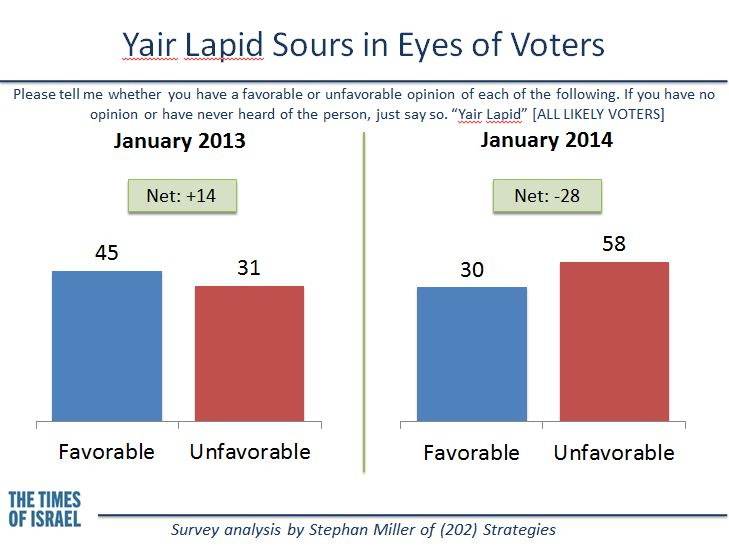 Voters sour on Yair Lapid. (credit: Stephan Miller)