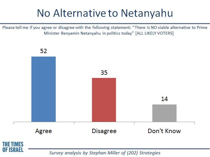 No alternative to Netanyahu. (credit: Stephan Miller)