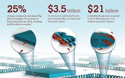 An IBM infographic shows the extent of cyber-fraud (Photo credit :Courtesy)
