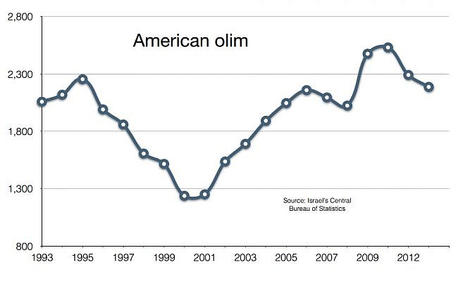 Twenty years of American aliya, according to figures from Israel's Central Bureau of Statistics. (Haviv Rettig Gur)