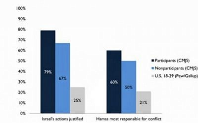 Table showing survey answers on question of Responsibility of Conflict and Justification of Actions. (Courtesy Maurice and Marilyn Cohen Center for Modern Jewish Studies, Brandeis University)