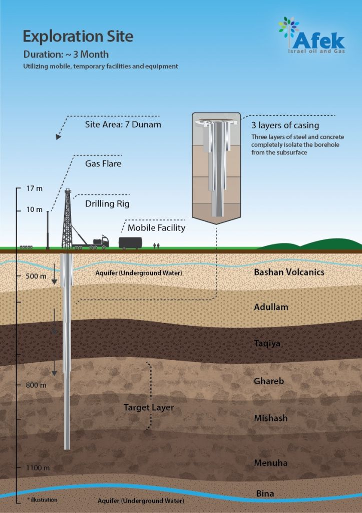An infographic from Afek explains how exploratory wells will be drilled. (Courtesy: Afek)