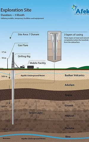 An infographic from Afek explains how exploratory wells will be drilled. (photo credit: Courtesy Afek)