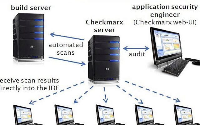Checkmarx Central Scanning Mode Architecture (Photo credit: Courtesy)