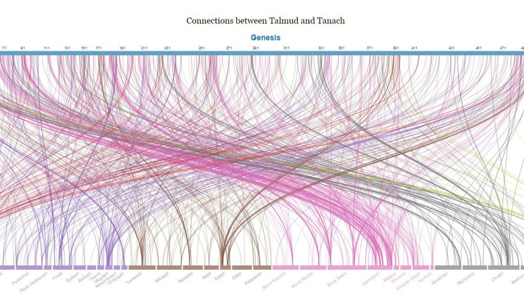 A meta-data mapping of connections between the book of Genesis and the Talmud from Jewish education website Sefaria. (screenshot)
