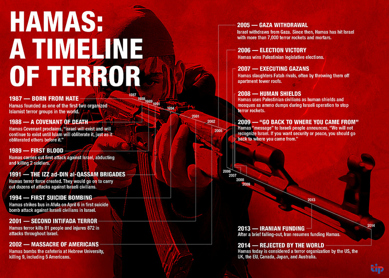 The Israel Project's Timeline of Hamas Terror (courtesy)