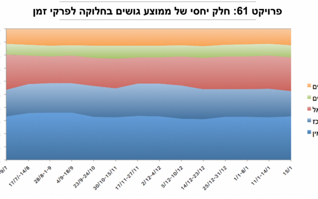 "Project 61 election prediction for each political ""camp"" from June 26, 2014 to January 15, 2015. From the top: Haredi parties, followed by Arabs, left, center and right.  (Project 61 Facebook page)"