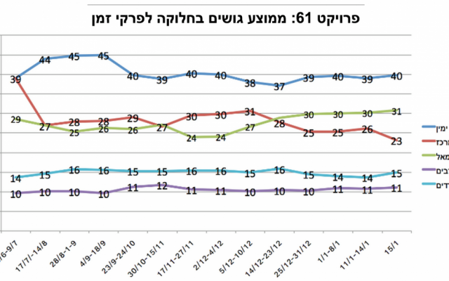 "Average Knesset-seat showing of each political ""camp"" over time depicted in a line graph. The right wing is blue, the center red, the left green, Arab parties purple, ultra-Orthodox parties sky-blue. (Project 61 Facebook page)"
