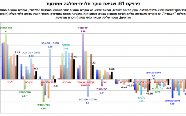 Graph by analyst Nehemia Gershuni-Aylho showing Israeli pollsters' per-party errors in the last three elections (in 2006, 2009 and 2013). Each clump of columns represents a party. Each column is a single pollster's average error for that party. The black column on the right of each party's clump shows the median error among all pollsters examined. Positive errors signify errors in the party's favor. The parties are, from left, Likud; the combined parties of the religious right, which changed names and lists since 2006; Yisrael Beytenu; Labor; the combined centrist parties Yesh Atid, Hatnua and Kadima; Meretz; Hadash; Arab parties without Hadash; United Torah Judaism; and Shas. (Project 61)