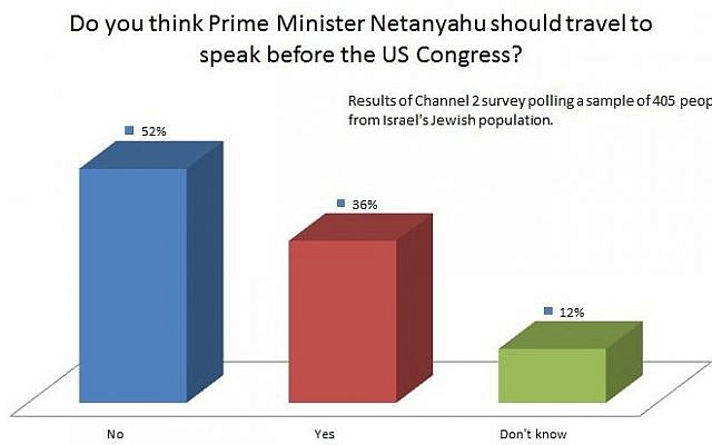 Results of Channel 2 survey questioning Prime Minister Benjamin Netanyahu's planned speech to the US Congress, February 14, 2015. (photo credit: Times of Israel Staff)