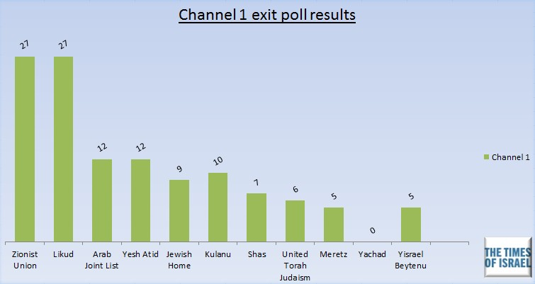 Channel 1 exit poll, March 17, 2015.
