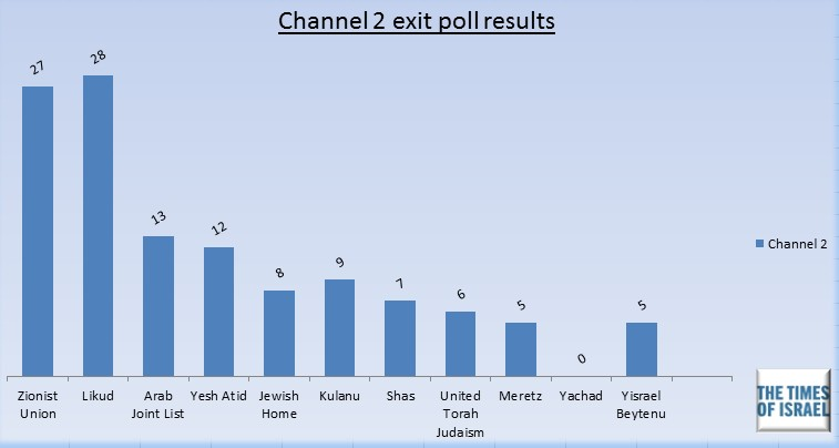 Channel 2 exit poll, March 17, 2015.