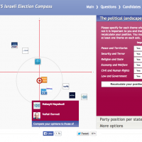 The Israeli Election Compass asks users to respond to 30 questions about their political positions but also to rate politicians personally (photo credit: screen grab israel.electioncompass.org)