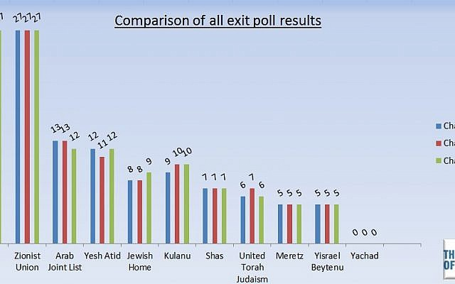 A composite of exit polls published by Israeli TV stations on Tuesday, March 17, 2015