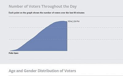 A Facebook showing the amount of people who shared on Facebook that they have voted in the Israeli elections. (photo credit: Screen Capture, Facebook)