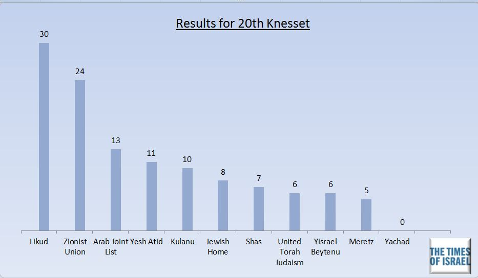 The final results of voting for the 20th Knesset