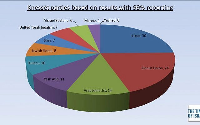 Results of elections for the 20th Knesset with 99 percent reporting