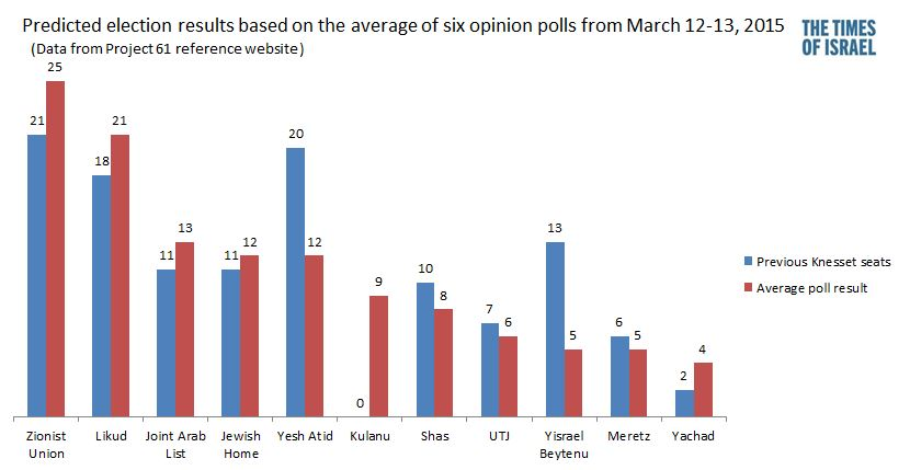 Average results of six opinion polls by major media sources conducted March 12-15, showing expected voting for Israel's national elections on March 17, 2015. (photo credit: Times of Israel staff)