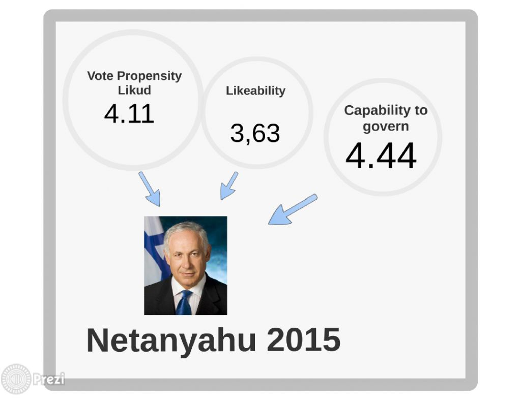Netanyahu's 2015 score card (photo credit: courtesy André Krouwel)