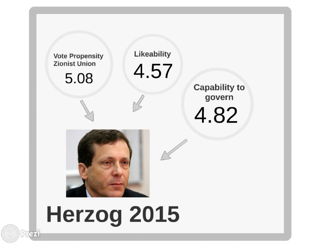 Herzog's 2015 score card (photo credit: courtesy André Krouwel)