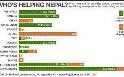 A CNN graphic shows Who's Helping Nepal (CNN graphic)