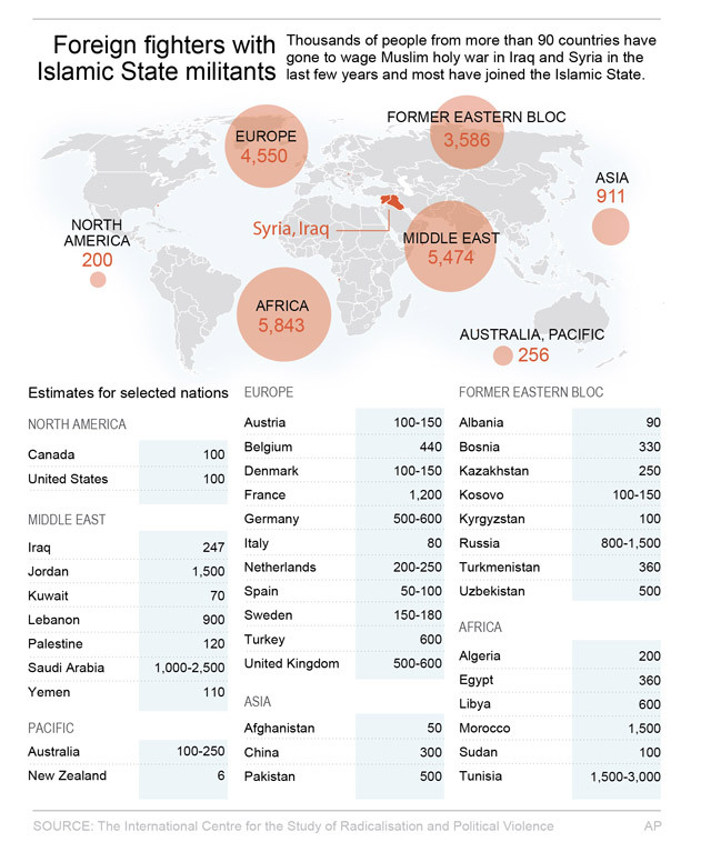 Graphic looks at country of origin for foreign recruits in the Islamic State militant forces (AP)
