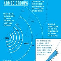 An infographic released by the UN Human Rights Council shows the radius of rocket attacks by Palestinian armed groups during the war in Gaza in the summer of 2014.