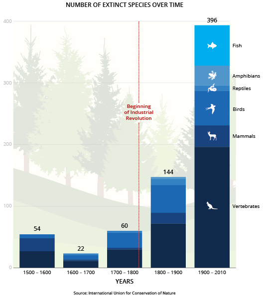 Extinct species over time (International Union for Conservation of Nature)