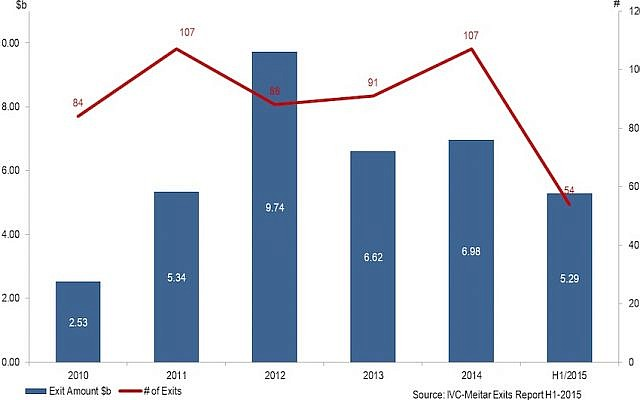 Chart shows the level of Israeli exit activity in recent years (IVC-Meitar Exit Report)