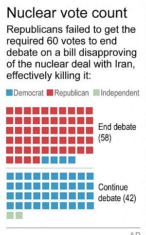 Graphic shows procedural vote in US Senate for Iran deal. (AP)