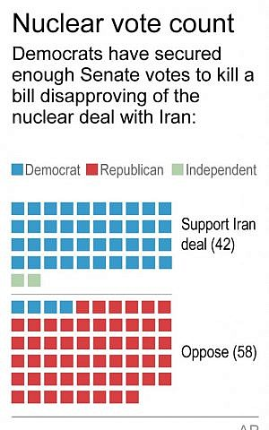 Graphic shows support in US Senate for Iran deal (AP)