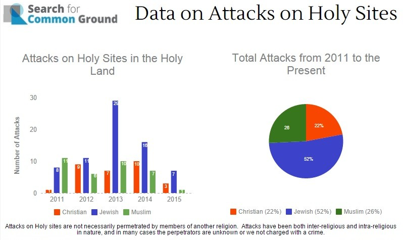 A graph produced by Search for Common Ground displaying the number of attacks against holy sites from September 2011 to September 2015 courtesy/Search for Common Ground