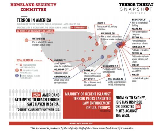 Homeland Security Committee, Terror Threat Snapshot, August 2015
