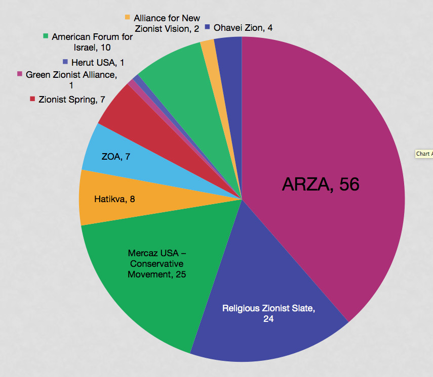 Chart depicting the results of the elections of the American delegates to the 2015 World Jewish Congress. (courtesy)