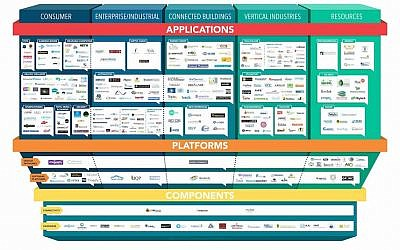 Innovation Ventures' Israeli Internet of Things Landscape graphic study (Courtesy)