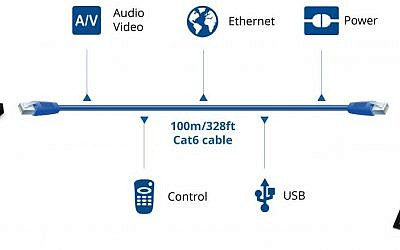 Figure shows all the connections that users can make with a single cable using HDBaseT technology, created by Valens (Courtesy)