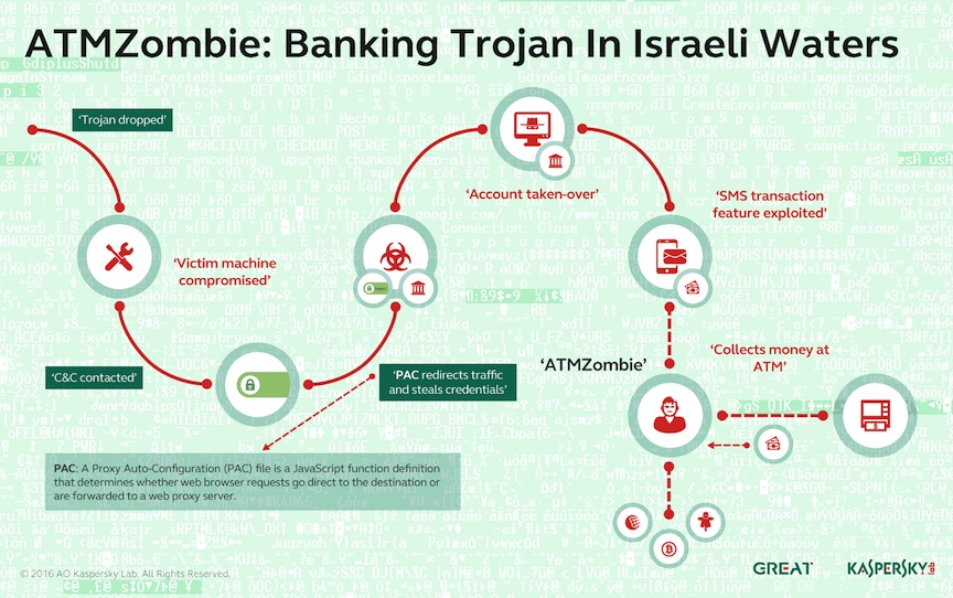 ATM-Zombie, illustrated (Courtesy)