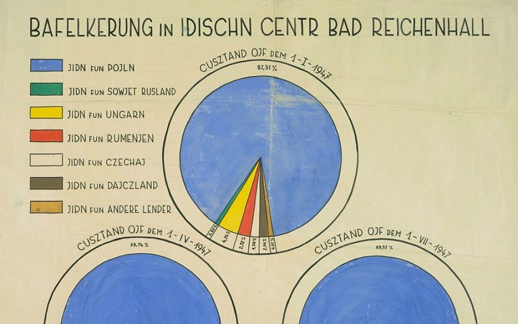 Chart showing countries of origin in the Bad Reichenhall D. P. camp.  Jews who came to the D.P. camps were from Poland, Hungary, Rumania, Soviet Russia, Czechoslovakia, and other countries. Transliterated Yiddish. ©YIVO Institute for Jewish Research (Detail)
