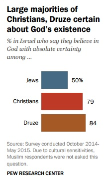 Christians, Druze largely certain about God's existence (screen capture: Pew Research Center)