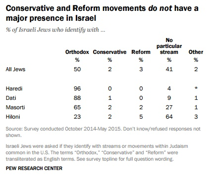 Conservative, Reform Jews do not have a major presence in Israel (screen capture: Pew Research Center)