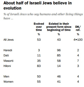 Just over half of Jewish Israelis believe in evolution (screen capture: Pew Research Center)