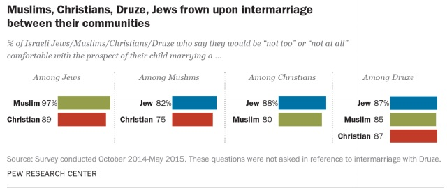 Muslims, Christians, Jews, and Druze in Israel frown upon intermarriage (screen capture: Pew Research Center)
