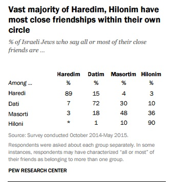 Vast majority of ultra-Orthodox, secular have most friends within their own circle (screen capture: Pew Research Center)