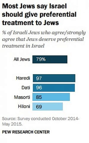 Most Jewish Israelis believe they should get preferential treatment in Israel (Pew Research Center)