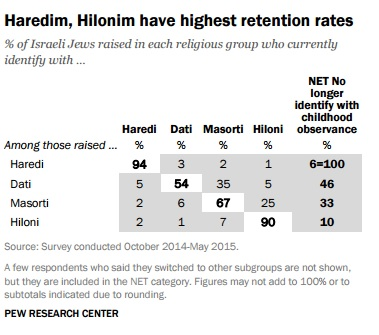 Retention rates among Jewish groups in Israel (screen capture: Pew Research Center)