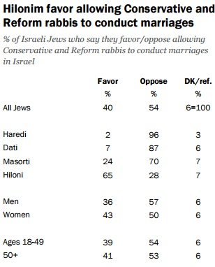 Most Israelis against non-Orthodox rabbis officiating weddings in Israel (screen capture: Pew Research Center)